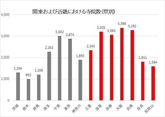関東、近畿の県別寺院数