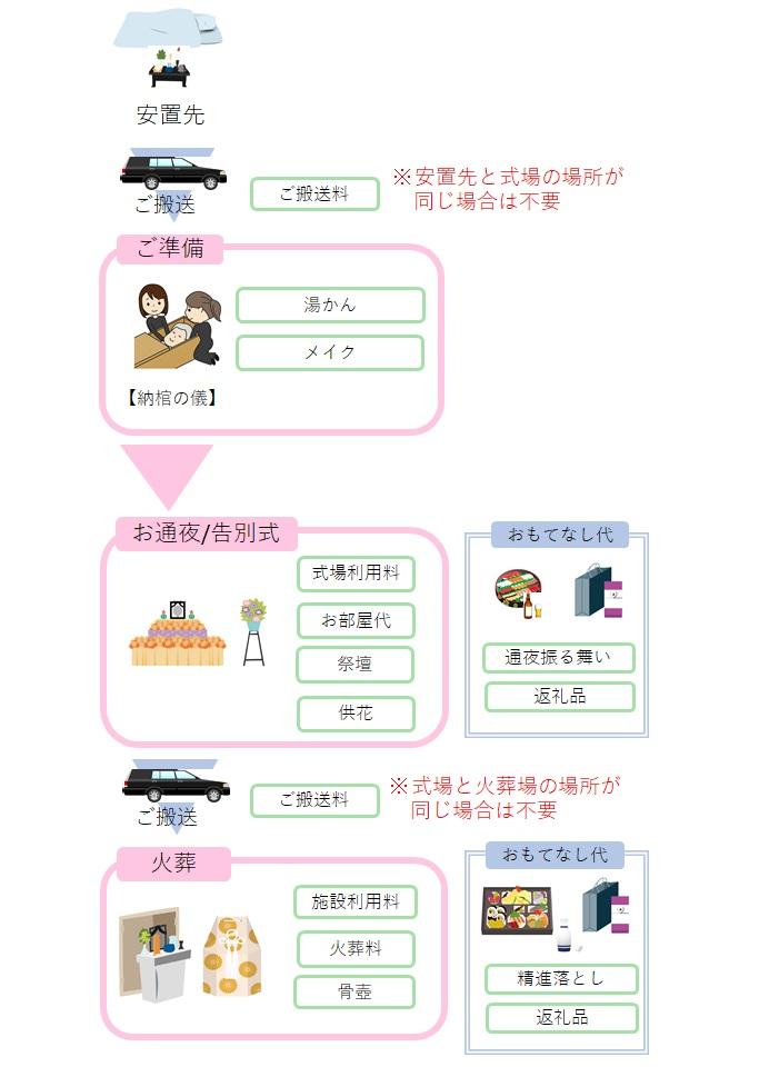 お通夜当日~火葬までの流れとかかる費用項目一覧